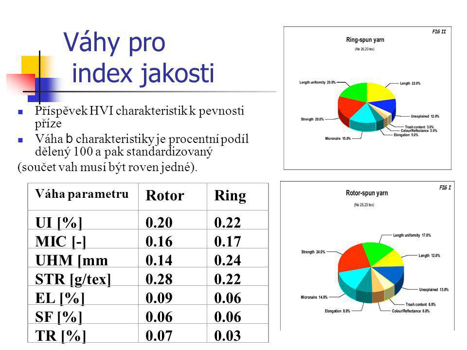 Váhy pro index jakosti Rotor Ring UI [%] 0.20 0.22 MIC [-] 0.16 0.17